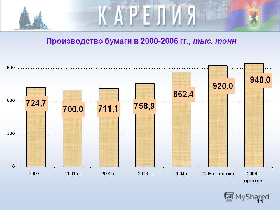 11 Производство бумаги в 2000-2006 гг., тыс. тонн