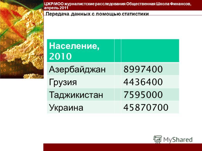 ЦЖР/ИОО журналистские расследования Общественная Школа Финансов, апрель 2011 Население, 2010 Азербайджан 8997400 Грузия 4436400 Таджикистан 7595000 Украина 45870700
