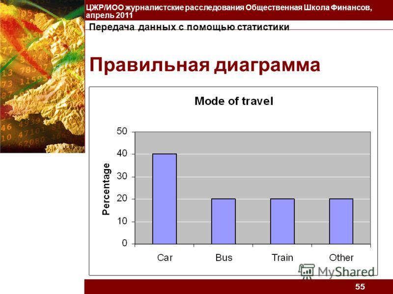 Передача данных с помощью статистики ЦЖР/ИОО журналистские расследования Общественная Школа Финансов, апрель 2011 55 Правильная диаграмма