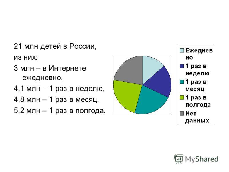 21 млн детей в России, из них: 3 млн – в Интернете ежедневно, 4,1 млн – 1 раз в неделю, 4,8 млн – 1 раз в месяц, 5,2 млн – 1 раз в полгода.
