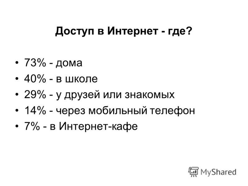 Доступ в Интернет - где? 73% - дома 40% - в школе 29% - у друзей или знакомых 14% - через мобильный телефон 7% - в Интернет-кафе