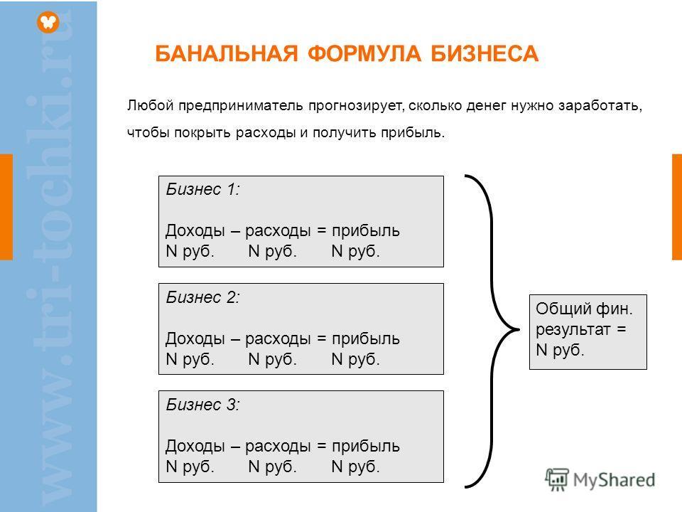 БАНАЛЬНАЯ ФОРМУЛА БИЗНЕСА Бизнес 1: Доходы – расходы = прибыль N руб. N руб. N руб. Бизнес 2: Доходы – расходы = прибыль N руб. N руб. N руб. Бизнес 3: Доходы – расходы = прибыль N руб. N руб. N руб. Общий фин. результат = N руб. Любой предпринимател