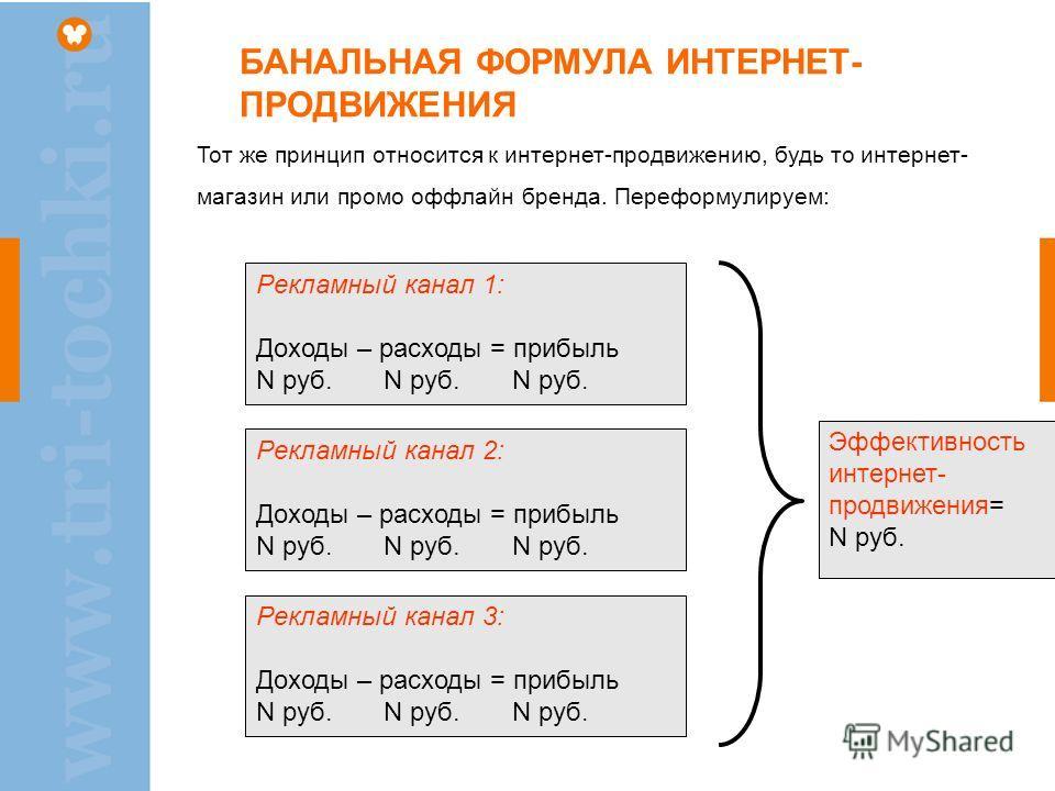 БАНАЛЬНАЯ ФОРМУЛА ИНТЕРНЕТ- ПРОДВИЖЕНИЯ Рекламный канал 1: Доходы – расходы = прибыль N руб. N руб. N руб. Рекламный канал 2: Доходы – расходы = прибыль N руб. N руб. N руб. Рекламный канал 3: Доходы – расходы = прибыль N руб. N руб. N руб. Эффективн