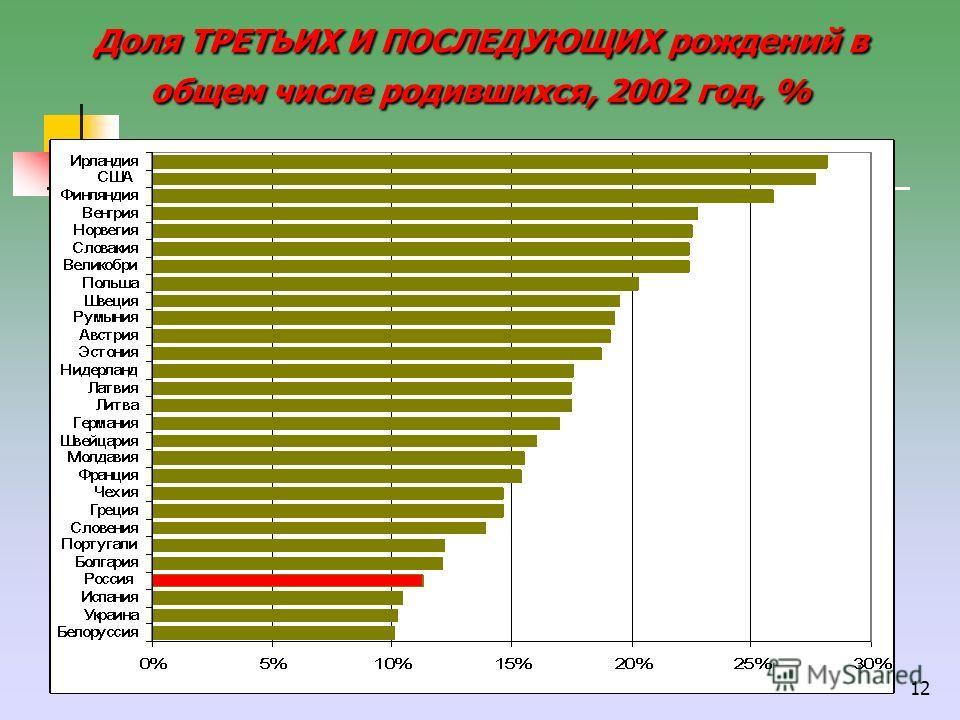 12 Доля ТРЕТЬИХ И ПОСЛЕДУЮЩИХ рождений в общем числе родившихся, 2002 год, %
