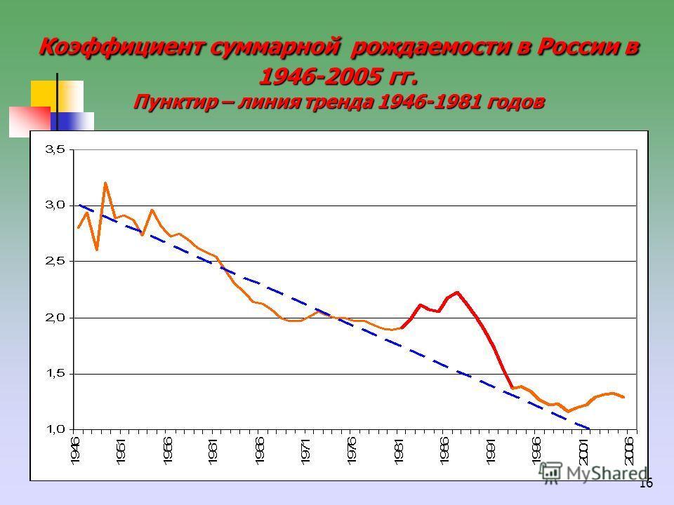 16 Коэффициент суммарной рождаемости в России в 1946-2005 гг. Пунктир – линия тренда 1946-1981 годов