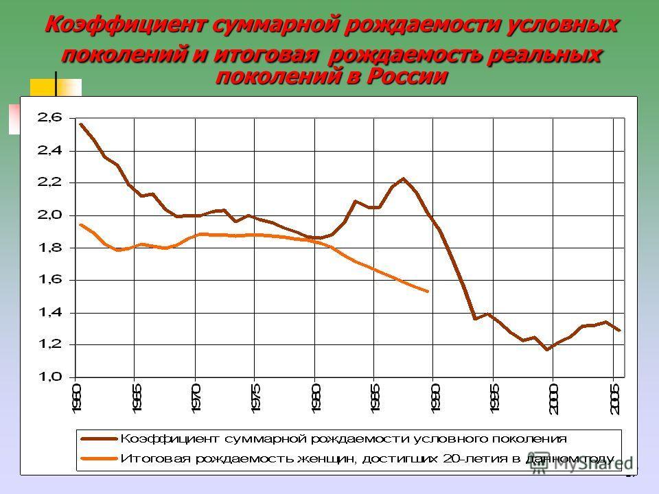 17 Коэффициент суммарной рождаемости условных поколений и итоговая рождаемость реальных поколений в России