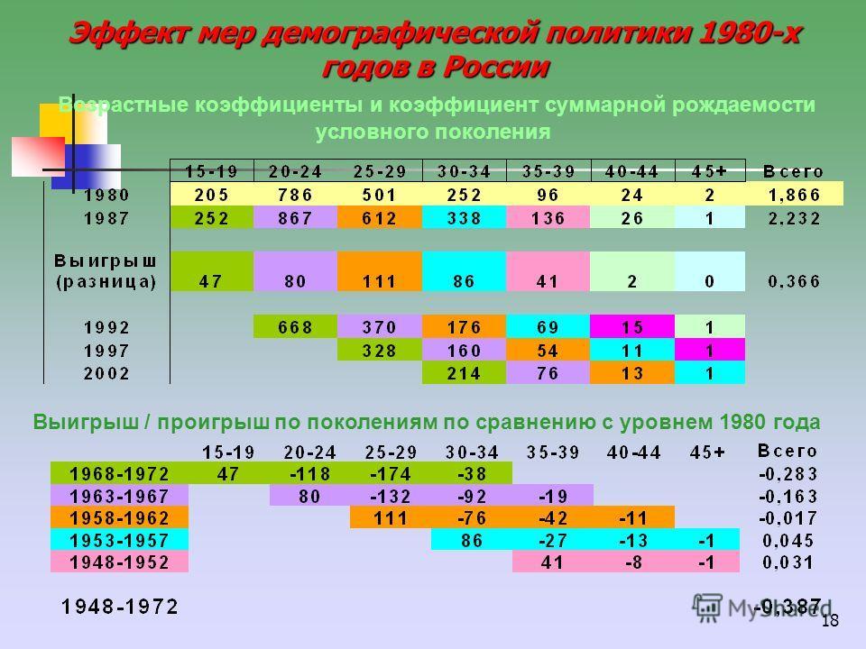 18 Эффект мер демографической политики 1980-х годов в России Эффект мер демографической политики 1980-х годов в России Возрастные коэффициенты и коэффициент суммарной рождаемости условного поколения Выигрыш / проигрыш по поколениям по сравнению с уро