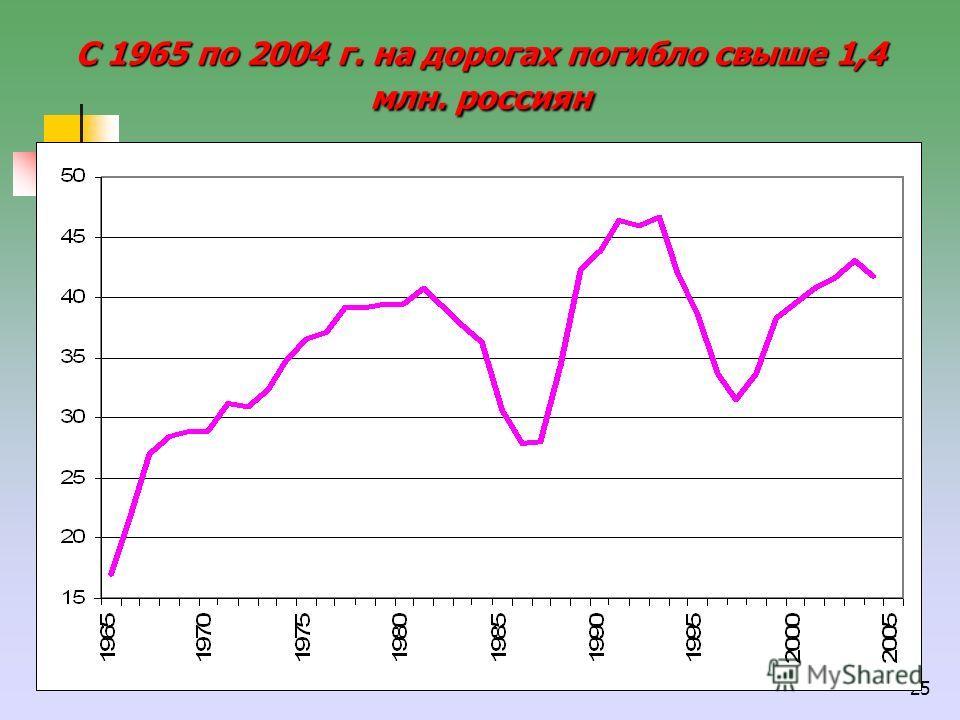 25 С 1965 по 2004 г. на дорогах погибло свыше 1,4 млн. россиян