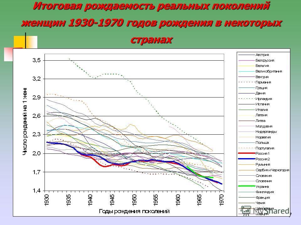 7 Итоговая рождаемость реальных поколений женщин 1930-1970 годов рождения в некоторых странах