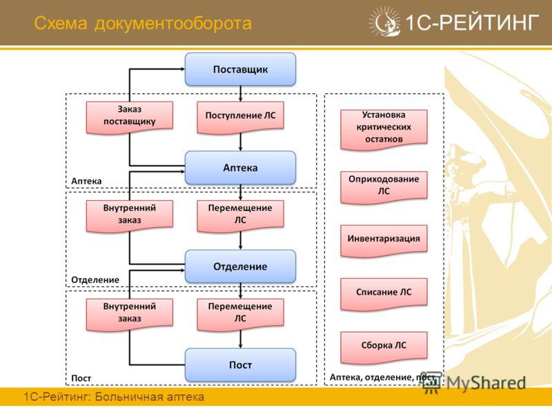 Схема документооборота 1С-РЕЙТИНГ 1С-Рейтинг: Больничная аптека