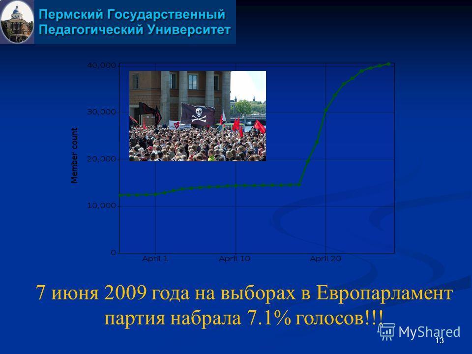 13 7 июня 2009 года на выборах в Европарламент партия набрала 7.1% голосов!!!