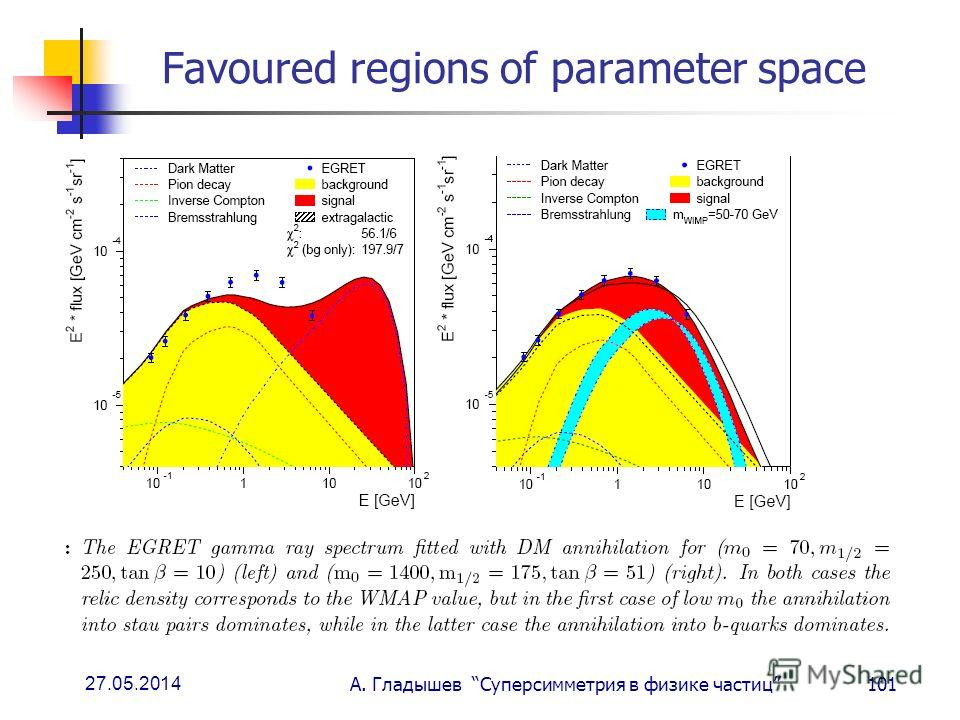27.05.2014 А. Гладышев Суперсимметрия в физике частиц101 Favoured regions of parameter space
