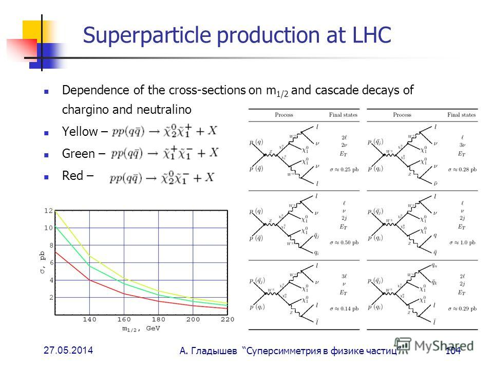 27.05.2014 А. Гладышев Суперсимметрия в физике частиц104 Superparticle production at LHC Dependence of the cross-sections on m 1/2 and cascade decays of chargino and neutralino Yellow – Green – Red –
