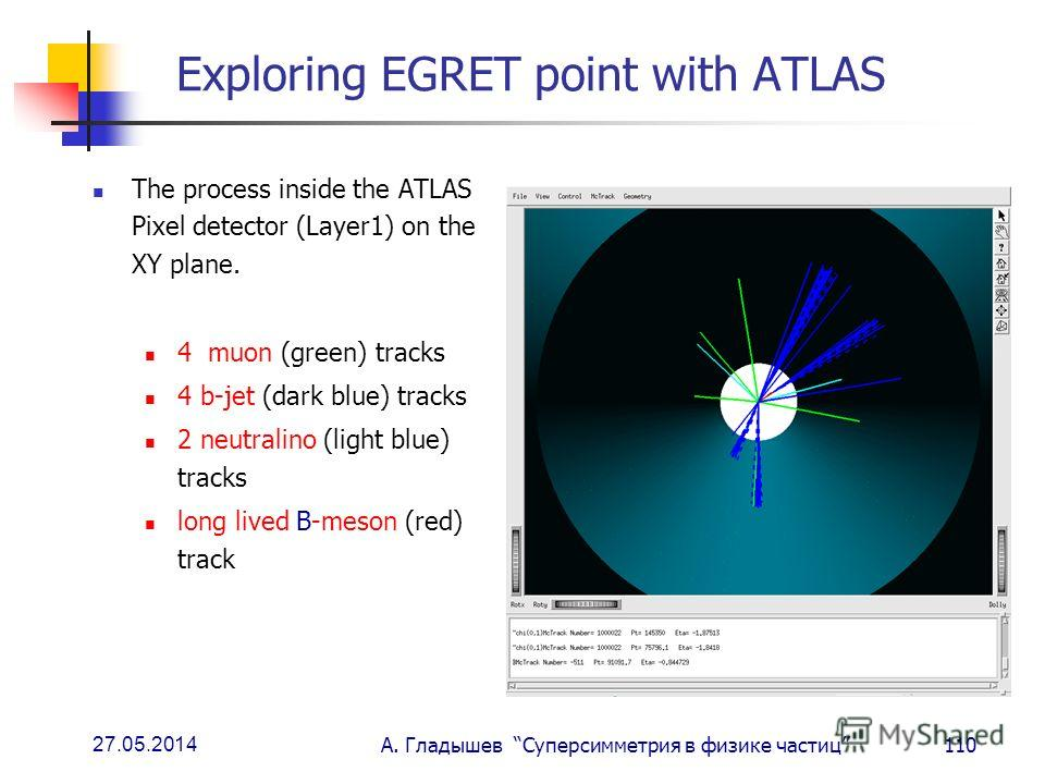 27.05.2014 А. Гладышев Суперсимметрия в физике частиц110 Exploring EGRET point with ATLAS The process inside the ATLAS Pixel detector (Layer1) on the XY plane. 4 muon (green) tracks 4 b-jet (dark blue) tracks 2 neutralino (light blue) tracks long liv