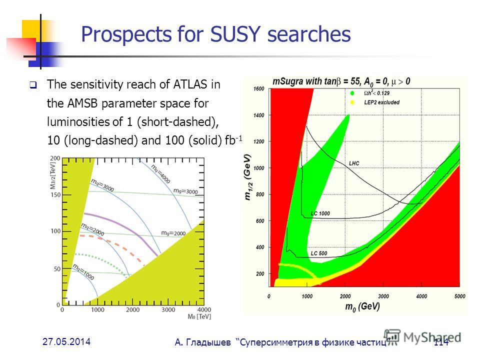 27.05.2014 А. Гладышев Суперсимметрия в физике частиц114 Prospects for SUSY searches The sensitivity reach of ATLAS in the AMSB parameter space for luminosities of 1 (short-dashed), 10 (long-dashed) and 100 (solid) fb -1