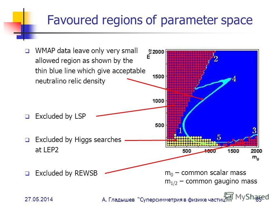 27.05.2014 А. Гладышев Суперсимметрия в физике частиц85 Favoured regions of parameter space WMAP data leave only very small allowed region as shown by the thin blue line which give acceptable neutralino relic density Excluded by LSP Excluded by Higgs