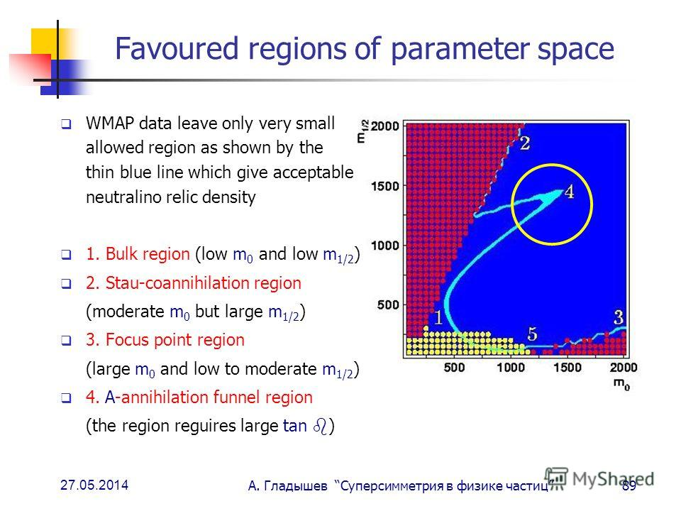 27.05.2014 А. Гладышев Суперсимметрия в физике частиц89 Favoured regions of parameter space WMAP data leave only very small allowed region as shown by the thin blue line which give acceptable neutralino relic density 1. Bulk region (low m 0 and low m