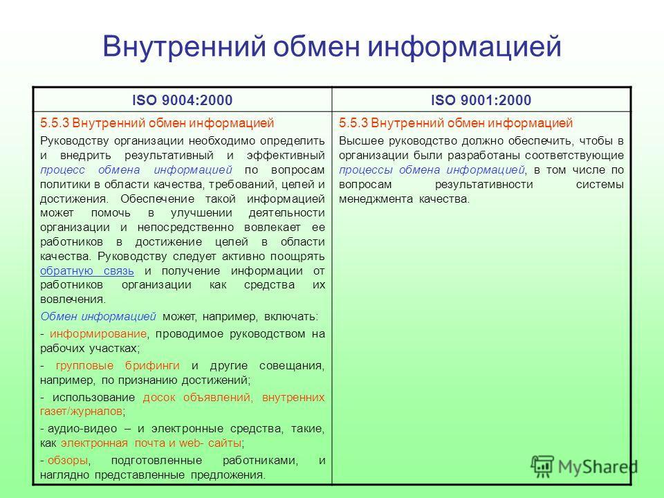 Внутренний обмен информацией ISO 9004:2000ISO 9001:2000 5.5.3 Внутренний обмен информацией Руководству организации необходимо определить и внедрить результативный и эффективный процесс обмена информацией по вопросам политики в области качества, требо