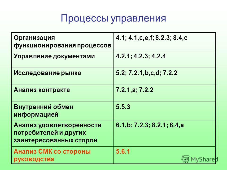 Процессы управления Организация функционирования процессов 4.1; 4.1,с,е,f; 8.2.3; 8.4,с Управление документами4.2.1; 4.2.3; 4.2.4 Исследование рынка5.2; 7.2.1,b,c,d; 7.2.2 Анализ контракта7.2.1,а; 7.2.2 Внутренний обмен информацией 5.5.3 Анализ удовл