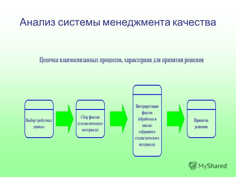 Анализ системы менеджмента качества