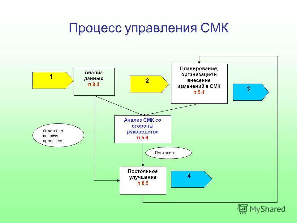 Процесс управления СМК Анализ СМК со стороны руководства п.5.6 Планирование, организация и внесение изменений в СМК п.5.4 Анализ данных п.8.4 Постоянное улучшение п.8.5 Протокол Отчеты по анализу процессов 2 1 4 3