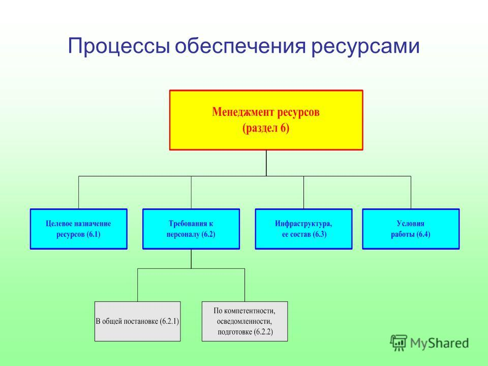 Процессы обеспечения ресурсами