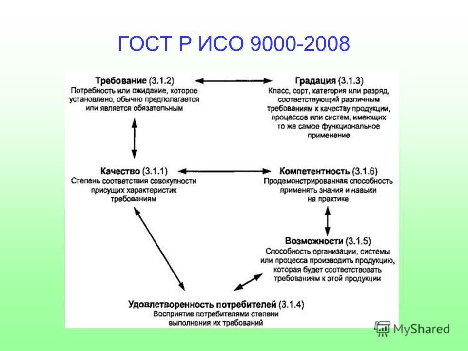ГОСТ Р ИСО 9000-2008