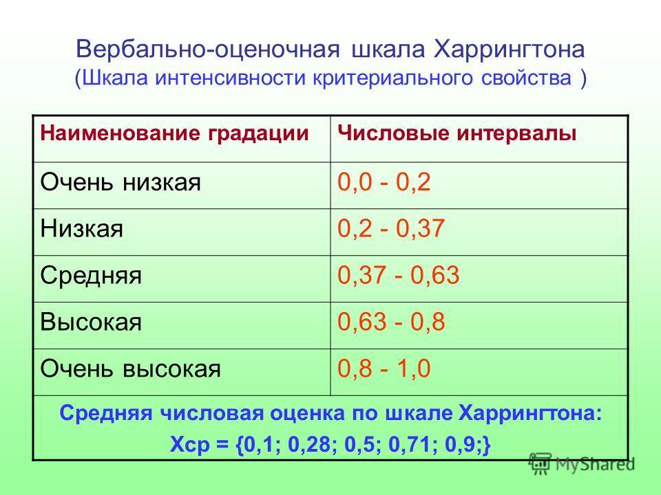 Вербально-оценочная шкала Харрингтона (Шкала интенсивности критериального свойства ) Наименование градацииЧисловые интервалы Очень низкая0,0 - 0,2 Низкая0,2 - 0,37 Средняя0,37 - 0,63 Высокая0,63 - 0,8 Очень высокая0,8 - 1,0 Средняя числовая оценка по