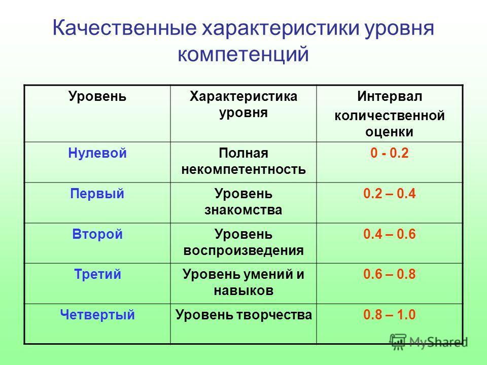 Качественные характеристики уровня компетенций УровеньХарактеристика уровня Интервал количественной оценки НулевойПолная некомпетентность 0 - 0.2 ПервыйУровень знакомства 0.2 – 0.4 ВторойУровень воспроизведения 0.4 – 0.6 ТретийУровень умений и навыко