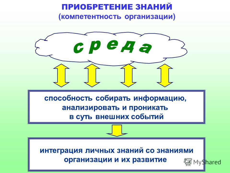 ПРИОБРЕТЕНИЕ ЗНАНИЙ (компетентность организации) способность собирать информацию, анализировать и проникать в суть внешних событий интеграция личных знаний со знаниями организации и их развитие