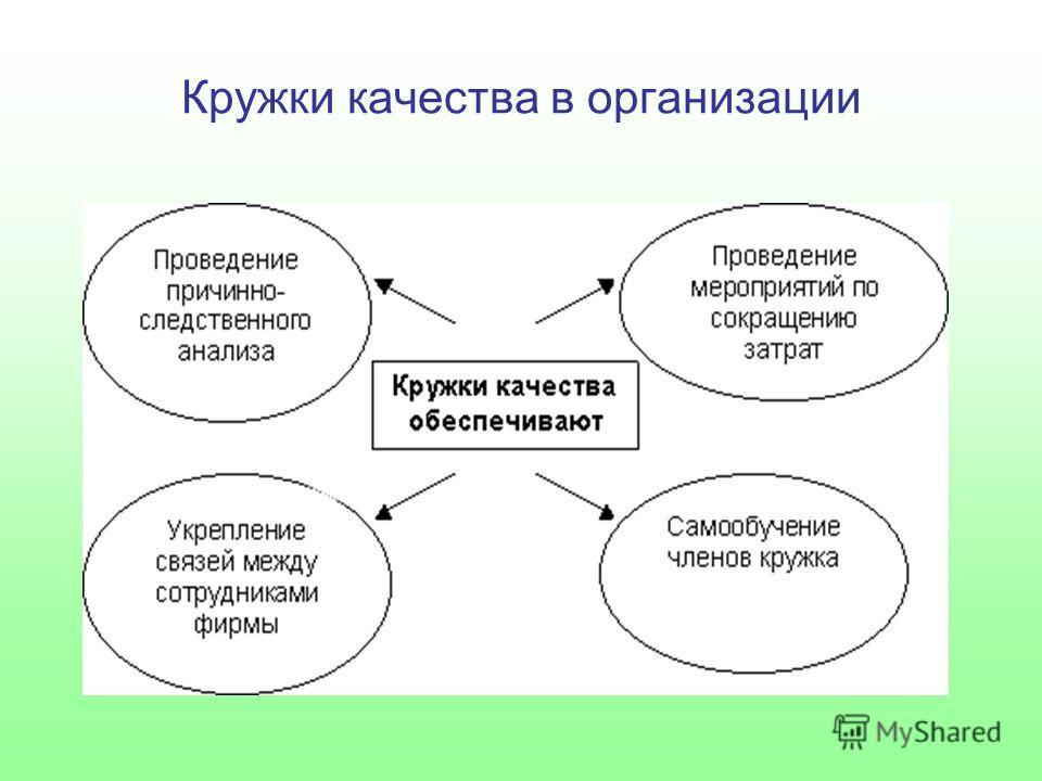 Кружки качества в организации