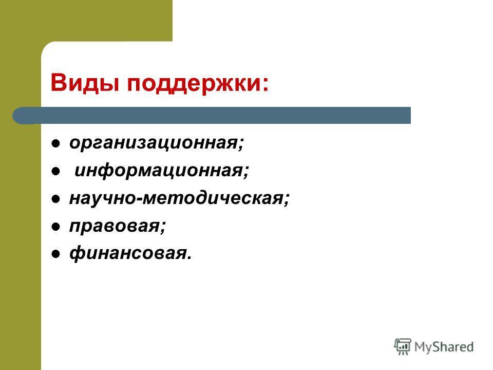 Виды поддержки: организационная; информационная; научно-методическая; правовая; финансовая.