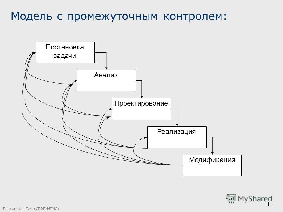 Павловская Т.А. (СПбГУИТМО) 11 Модель с промежуточным контролем: Постановка задачи Анализ Проектирование Реализация Модификация