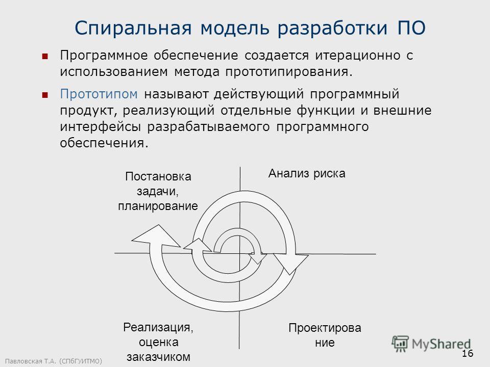 Павловская Т.А. (СПбГУИТМО) 16 Спиральная модель разработки ПО Программное обеспечение создается итерационно с использованием метода прототипирования. Прототипом называют действующий программный продукт, реализующий отдельные функции и внешние интерф