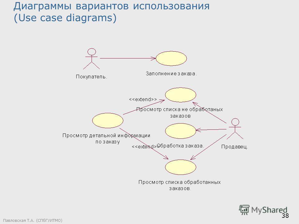 Павловская Т.А. (СПбГУИТМО) 38 Диаграммы вариантов использования (Use case diagrams)