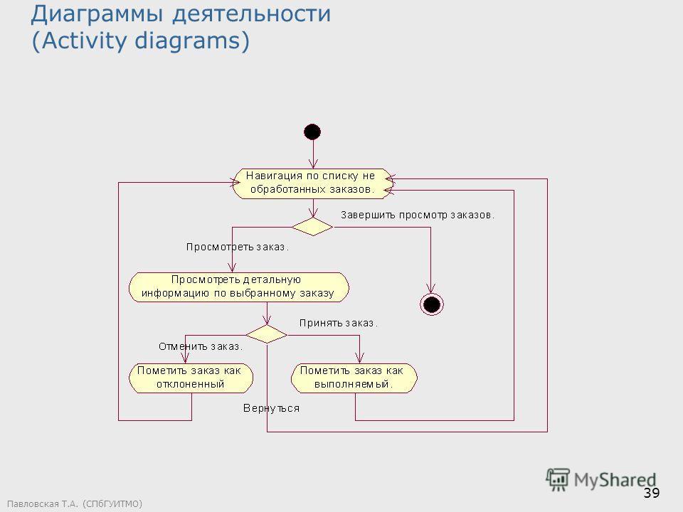 Павловская Т.А. (СПбГУИТМО) 39 Диаграммы деятельности (Activity diagrams)
