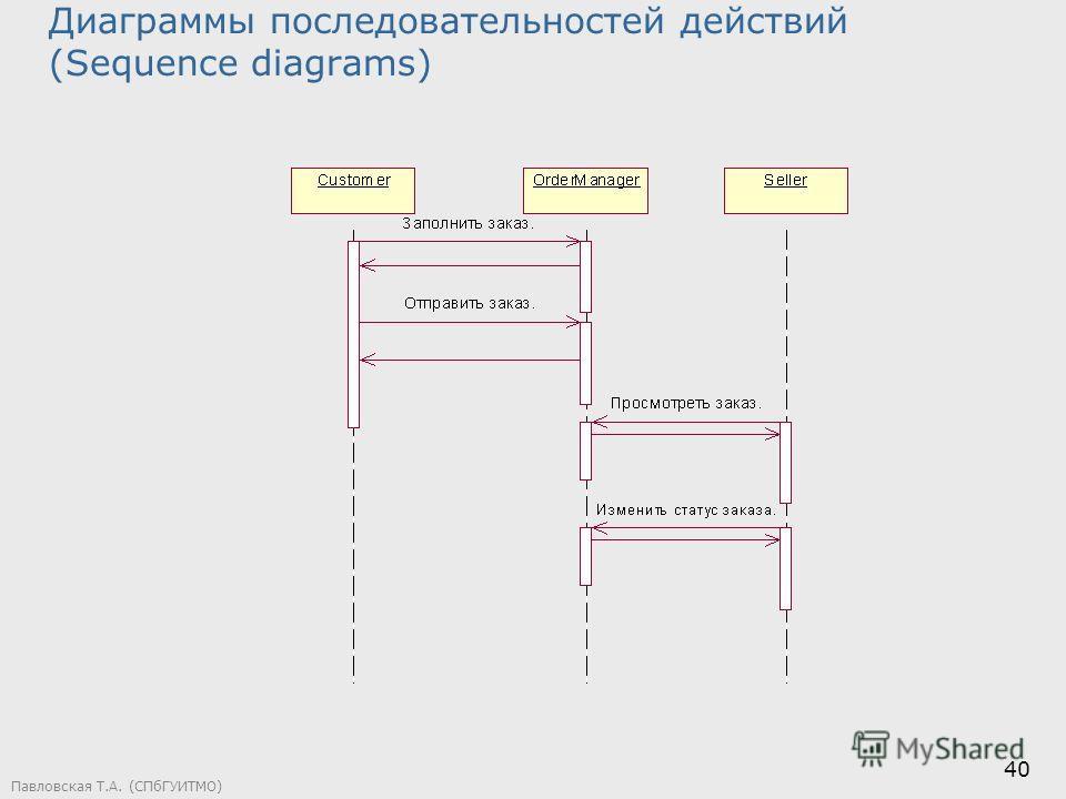 Павловская Т.А. (СПбГУИТМО) 40 Диаграммы последовательностей действий (Sequence diagrams)