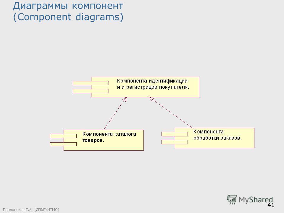 Павловская Т.А. (СПбГУИТМО) 41 Диаграммы компонент (Component diagrams)