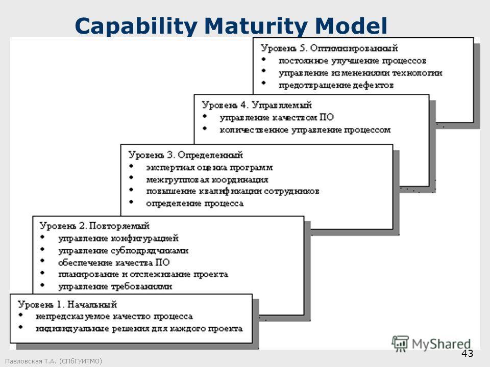 Павловская Т.А. (СПбГУИТМО) 43 Capability Maturity Model