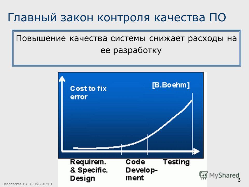 6 Главный закон контроля качества ПО Повышение качества системы снижает расходы на ее разработку