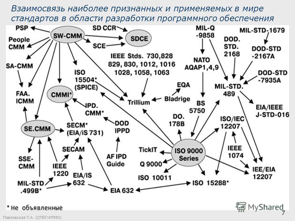 Павловская Т.А. (СПбГУИТМО) 7 Взаимосвязь наиболее признанных и применяемых в мире стандартов в области разработки программного обеспечения