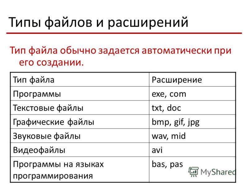 Типы файлов и расширений Тип файла обычно задается автоматически при его создании. Тип файлаРасширение Программыexe, com Текстовые файлыtxt, doc Графические файлыbmp, gif, jpg Звуковые файлыwav, mid Видеофайлыavi Программы на языках программирования