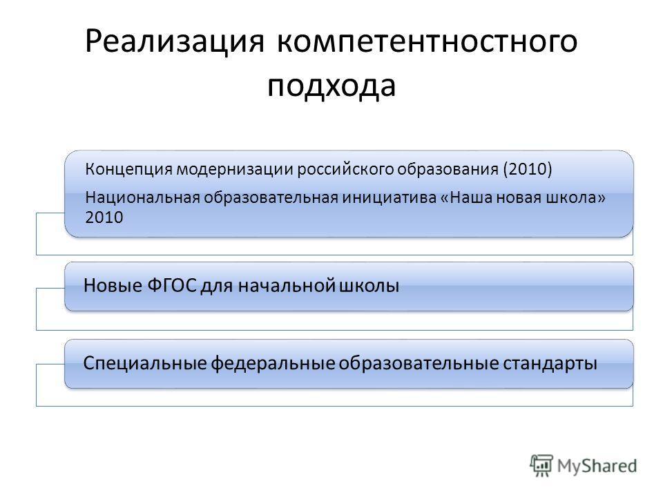Реализация компетентностного подхода Концепция модернизации российского образования (2010) Национальная образовательная инициатива «Наша новая школа» 2010 Новые ФГОС для начальной школыСпециальные федеральные образовательные стандарты