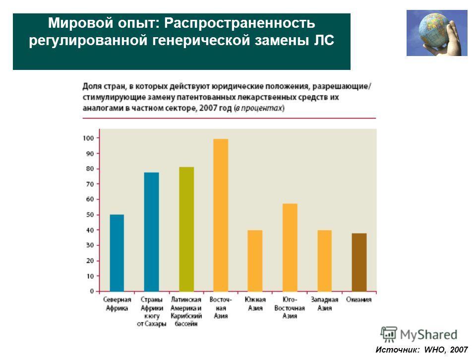 Мировой опыт: Распространенность регулированной генерической замены ЛС Источник: WHO, 2007