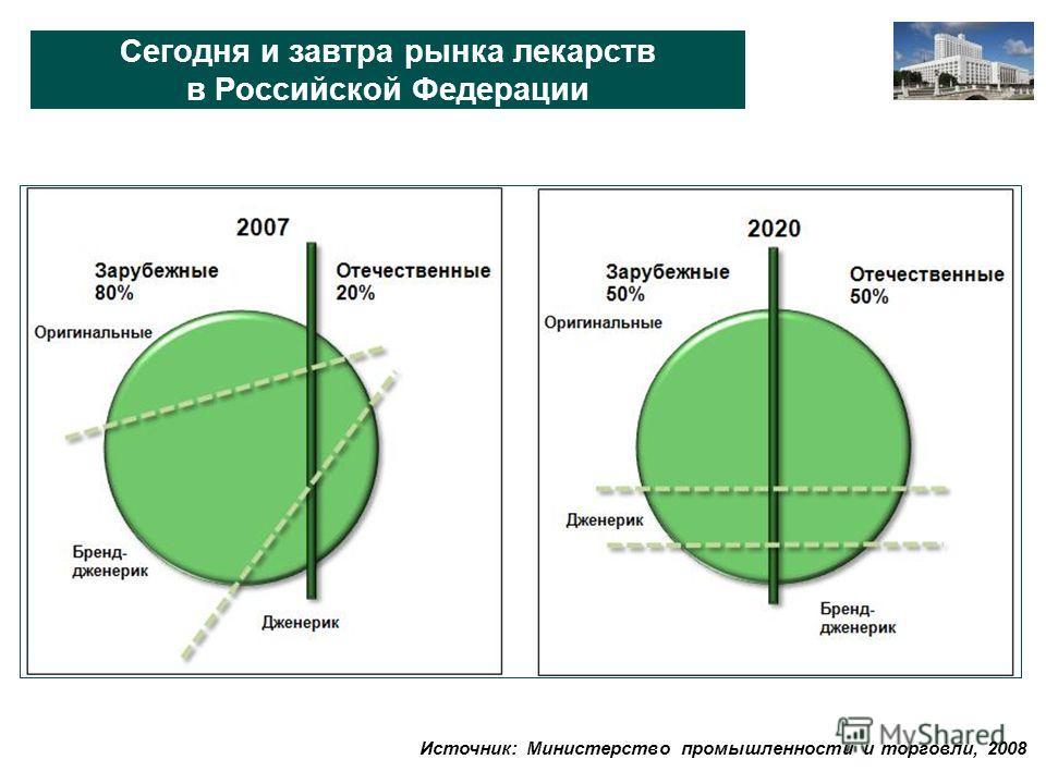 Сегодня и завтра рынка лекарств в Российской Федерации Источник: Министерство промышленности и торговли, 2008