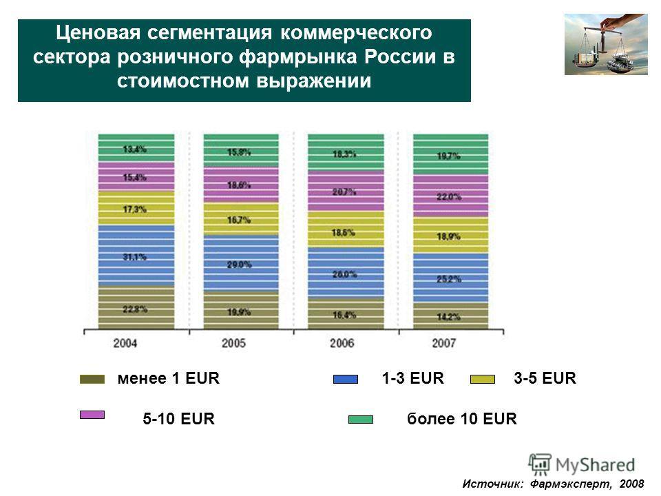 Ценовая сегментация коммерческого сектора розничного фармрынка России в стоимостном выражении менее 1 EUR1-3 EUR3-5 EUR 5-10 EURболее 10 EUR Источник: Фармэксперт, 2008