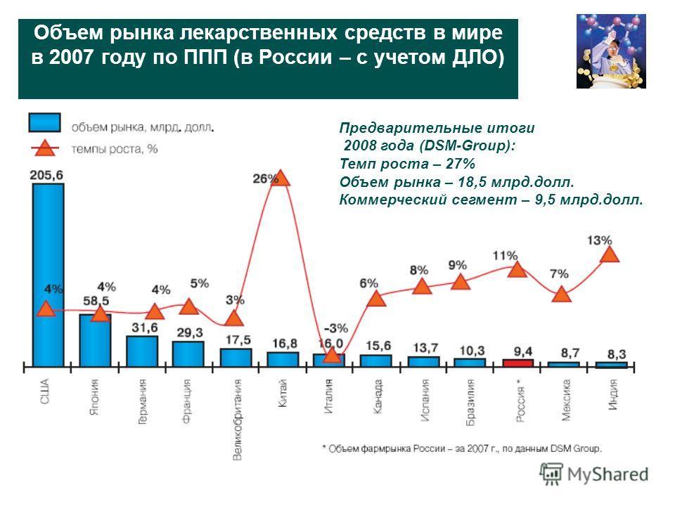 Объем рынка лекарственных средств в мире в 2007 году по ППП (в России – с учетом ДЛО) Предварительные итоги 2008 года (DSM-Group): Темп роста – 27% Объем рынка – 18,5 млрд.долл. Коммерческий сегмент – 9,5 млрд.долл.
