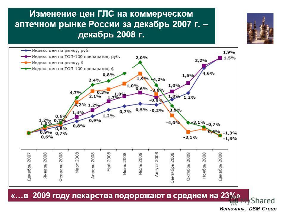 Изменение цен ГЛС на коммерческом аптечном рынке России за декабрь 2007 г. – декабрь 2008 г. Источник: DSM Group «…в 2009 году лекарства подорожают в среднем на 23%»