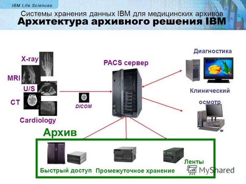 2006 IBM HealthCare and Life Sciences IBM HC&LS X-ray MRI U/S CT Cardiology PACS сервер Быстрый доступ Ленты Диагностика Клинический осмотр DICOM Промежуточное хранение Архив Системы хранения данных IBM для медицинских архивов Архитектура архивного р