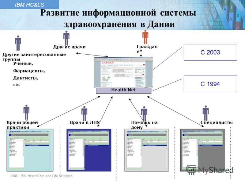 2006 IBM HealthCare and Life Sciences IBM HC&LS Граждан е Другие врачи Врачи общей практики Врачи в ЛПУПомощь на дому Специалисты Другие заинтересованные группы Ученые, Фармацевты, Дантисты, etc. Health Net С 2003 С 1994 Развитие информационной систе